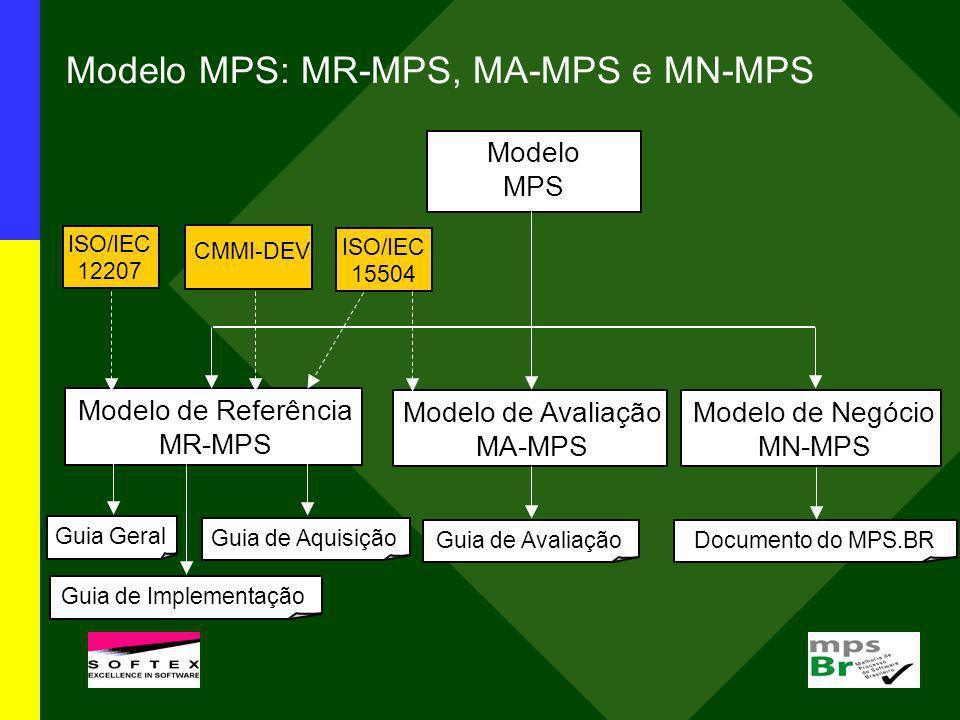 Modelo MPS: MR-MPS, MA-MPS e MN-MPS