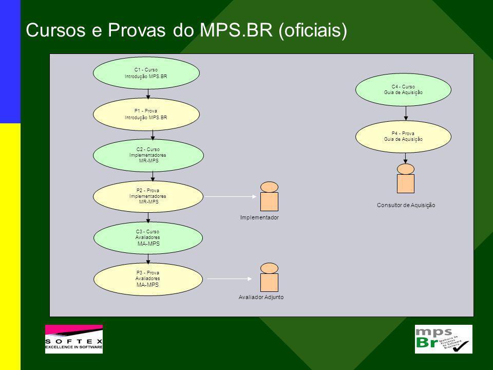 Cursos e Provas do MPS.BR (oficiais)