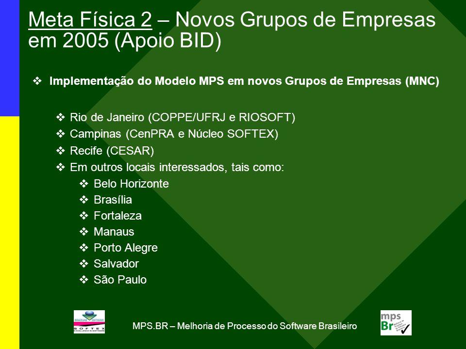 Meta Física 2 – Novos Grupos de Empresas em 2005 (Apoio BID)