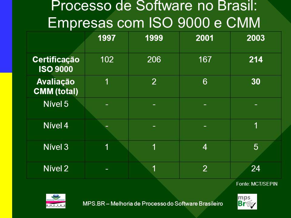 Processo de Software no Brasil: Empresas com ISO 9000 e CMM