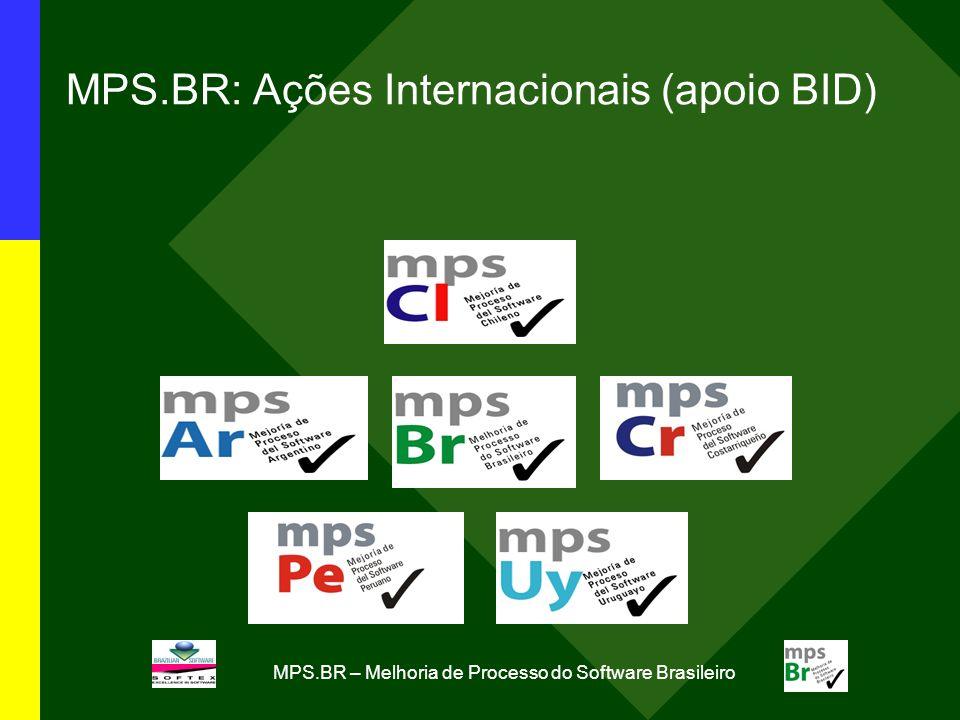 MPS.BR: Ações Internacionais (apoio BID)