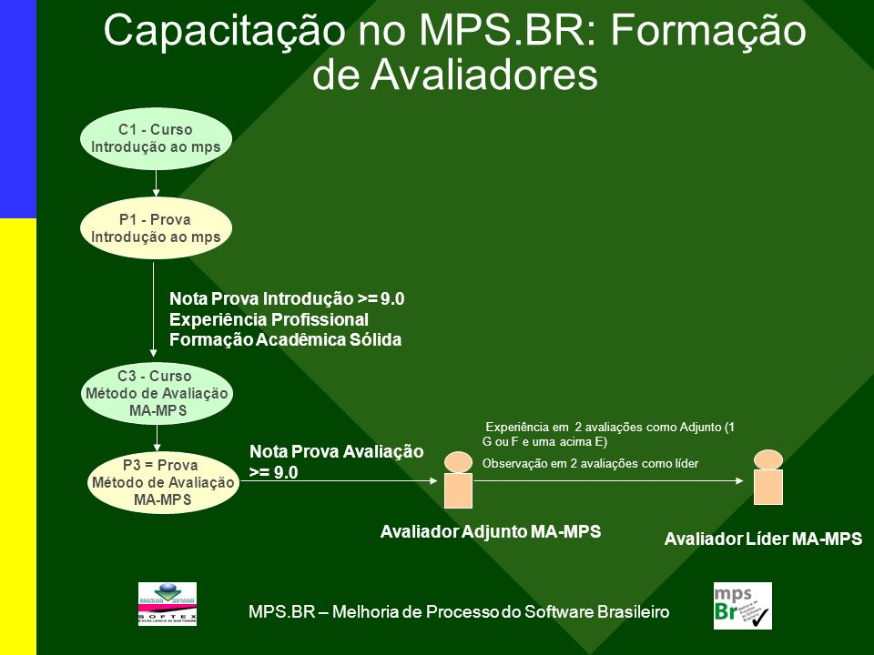 Capacitação no MPS.BR: Formação de Avaliadores