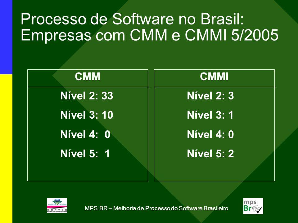 Processo de Software no Brasil: Empresas com CMM e CMMI 5/2005