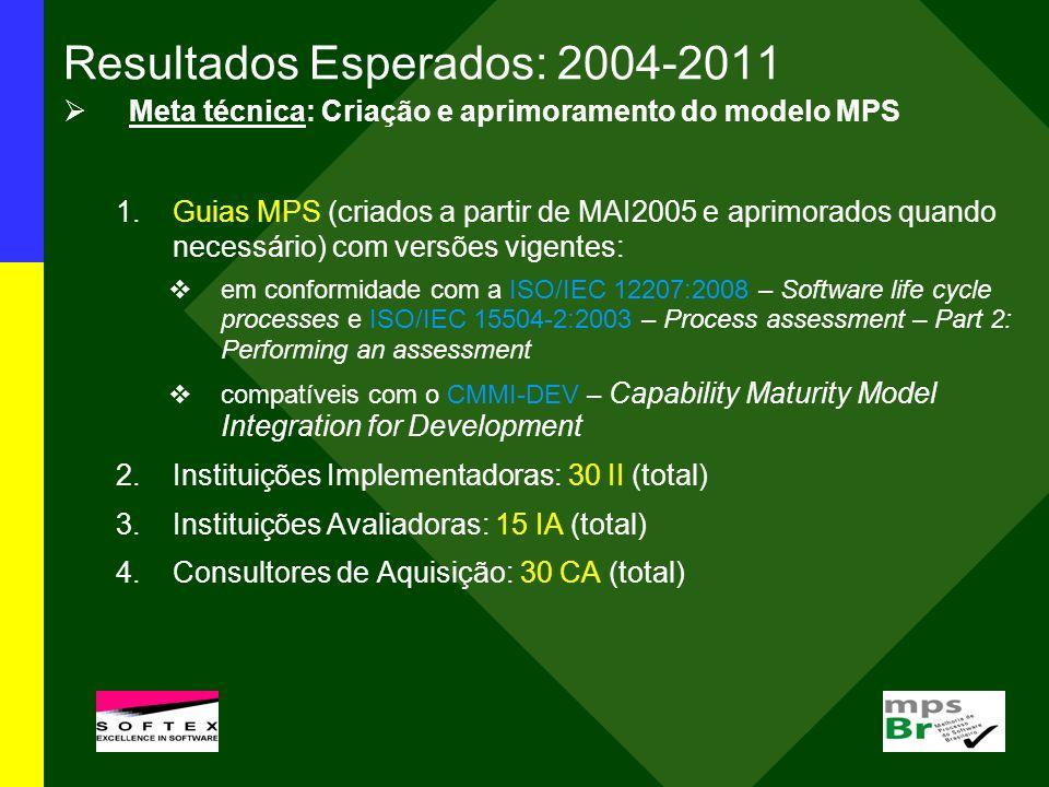 Resultados Esperados: 2004-2011