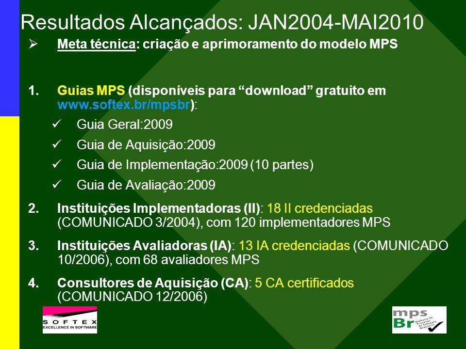 Resultados Alcançados: JAN2004-MAI2010