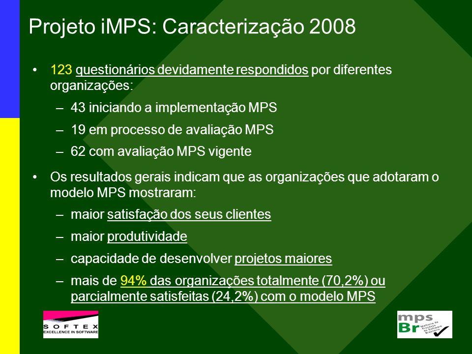 Projeto iMPS: Caracterização 2008