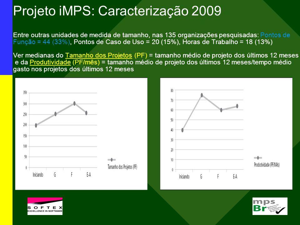 Projeto iMPS: Caracterização 2009 Entre outras unidades de medida de tamanho, nas 135 organizações pesquisadas: Pontos de Função = 44 (33%), Pontos de Caso de Uso = 20 (15%), Horas de Trabalho = 18 (13%) Ver medianas do Tamanho dos Projetos (PF) = tamanho médio de projeto dos últimos 12 meses e da Produtividade (PF/mês) = tamanho médio de projeto dos últimos 12 meses/tempo médio gasto nos projetos dos últimos 12 meses