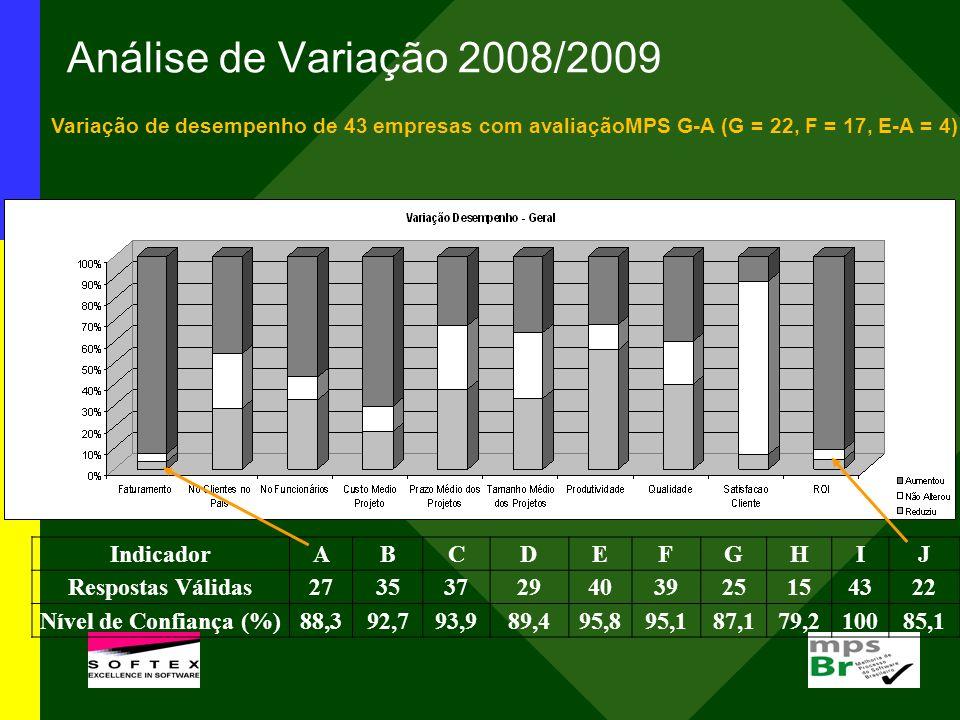 Análise de Variação 2008/2009 Indicador A B C D E F G H I J
