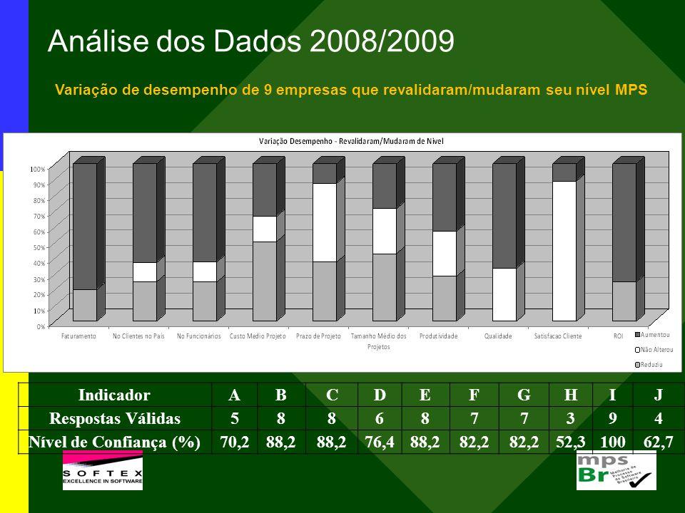 Análise dos Dados 2008/2009 Indicador A B C D E F G H I J