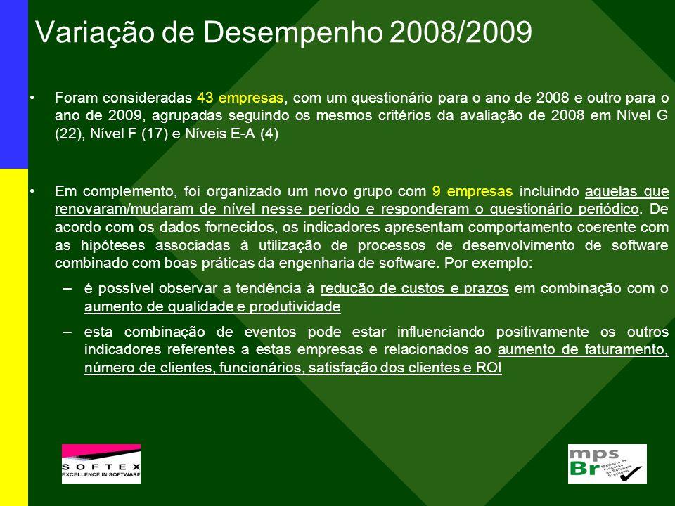 Variação de Desempenho 2008/2009