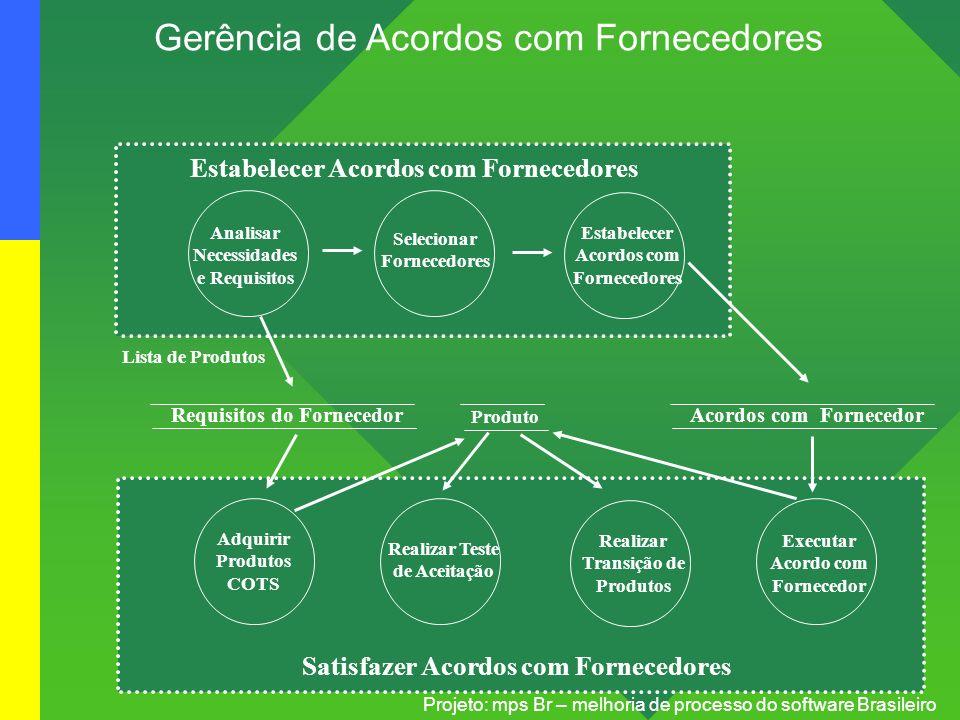 Gerência de Acordos com Fornecedores