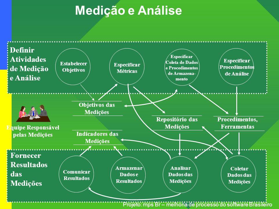 Medição e Análise Definir Atividades de Medição e Análise