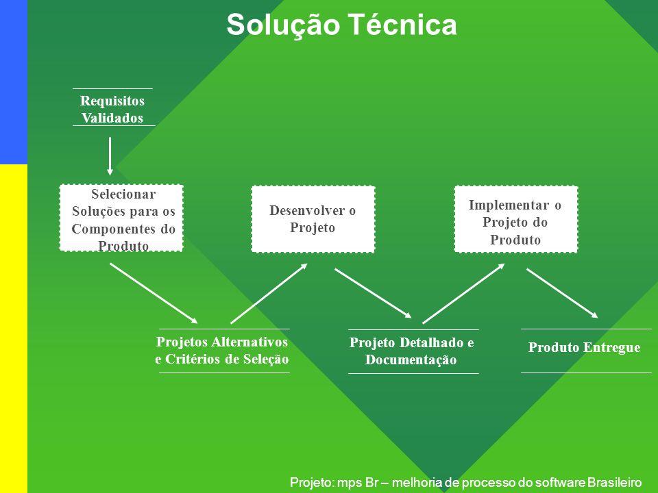 Solução Técnica Requisitos Validados