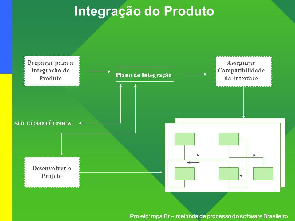 Integração do Produto Preparar para a Integração do Produto