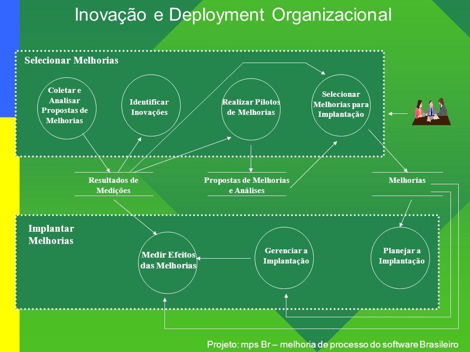 Inovação e Deployment Organizacional