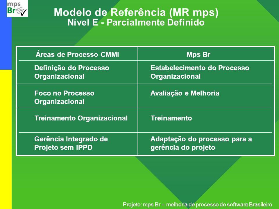 Modelo de Referência (MR mps) Nível E - Parcialmente Definido
