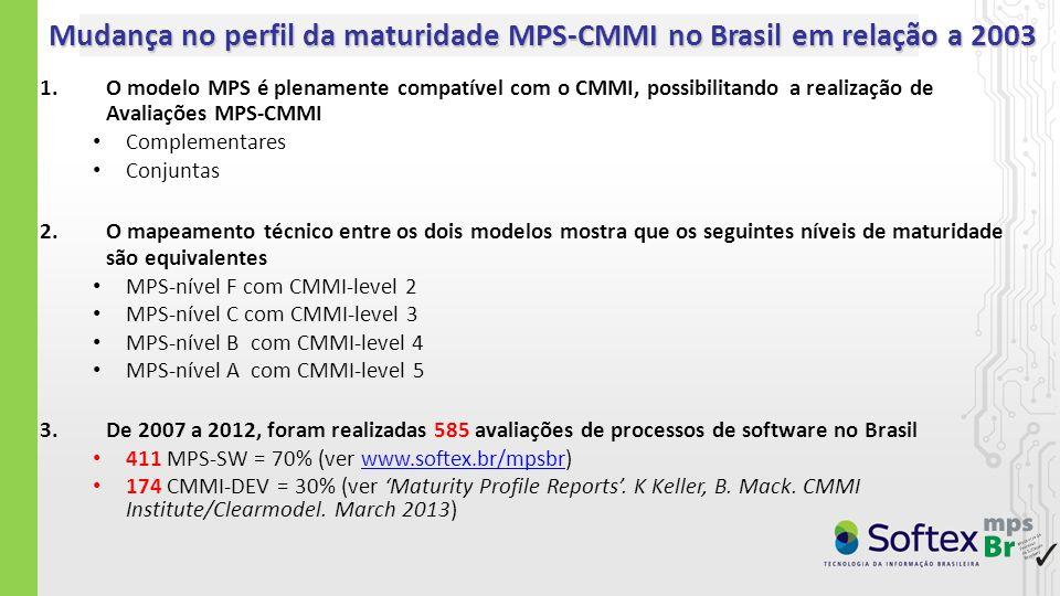 Mudança no perfil da maturidade MPS-CMMI no Brasil em relação a 2003