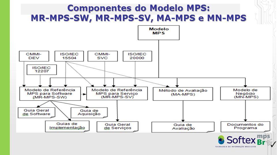 Componentes do Modelo MPS: MR-MPS-SW, MR-MPS-SV, MA-MPS e MN-MPS