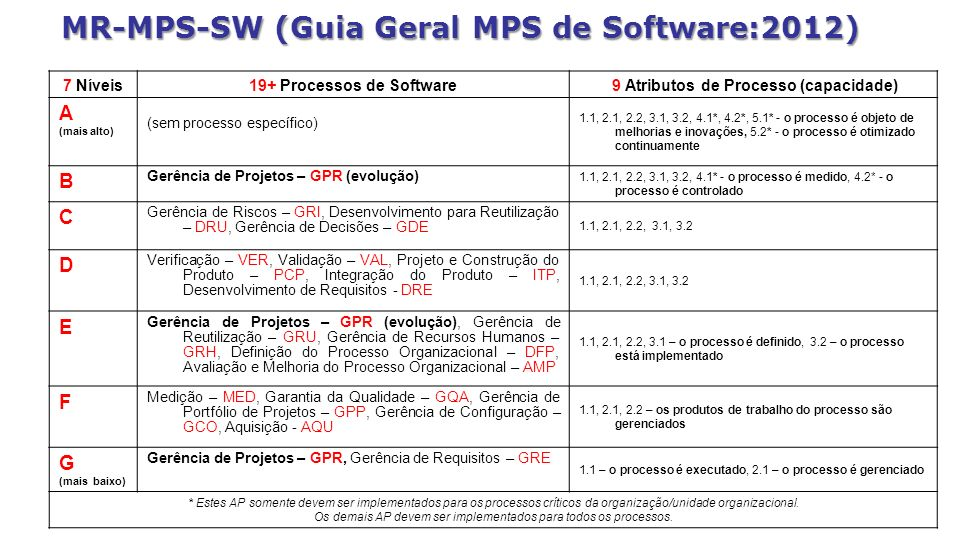 MR-MPS-SW (Guia Geral MPS de Software:2012)