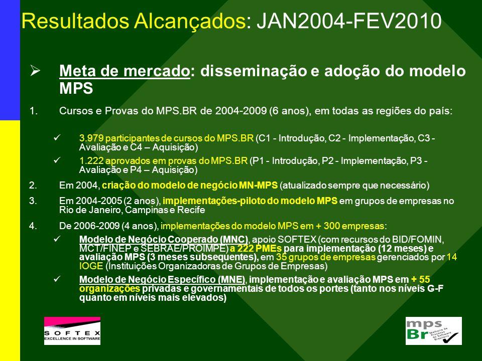 Resultados Alcançados: JAN2004-FEV2010