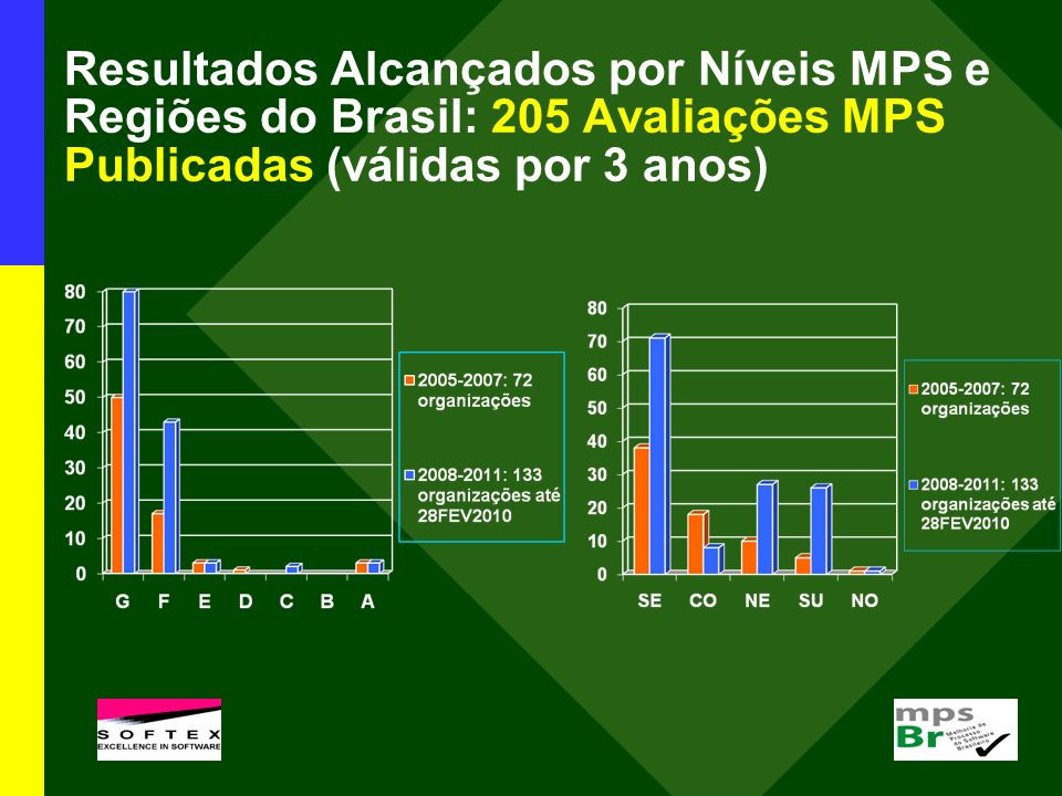 Resultados Alcançados por Níveis MPS e Regiões do Brasil: 205 Avaliações MPS Publicadas (válidas por 3 anos)