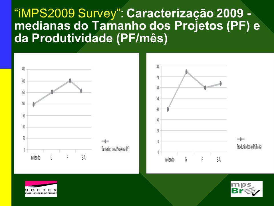 iMPS2009 Survey : Caracterização 2009 - medianas do Tamanho dos Projetos (PF) e da Produtividade (PF/mês)