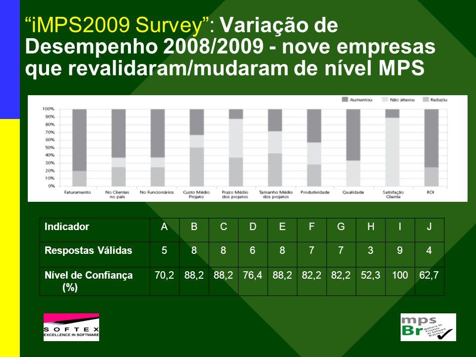 iMPS2009 Survey : Variação de Desempenho 2008/2009 - nove empresas que revalidaram/mudaram de nível MPS