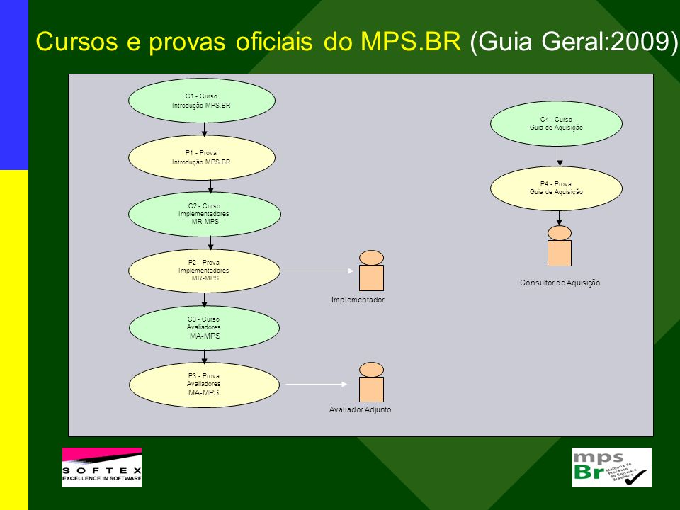 Cursos e provas oficiais do MPS.BR (Guia Geral:2009)