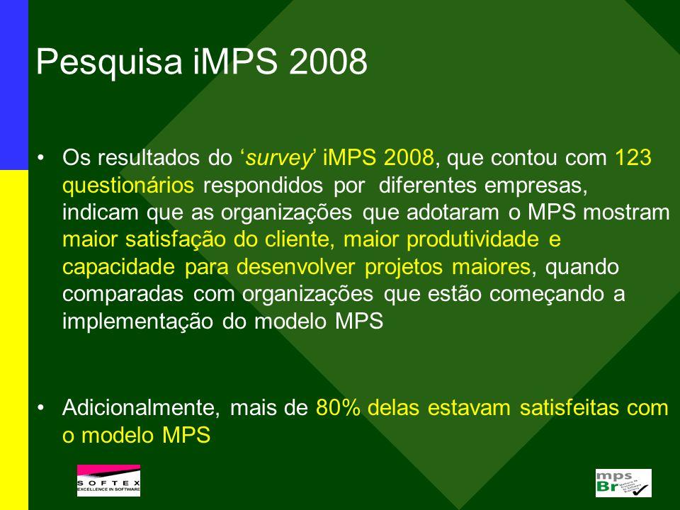 Pesquisa iMPS 2008