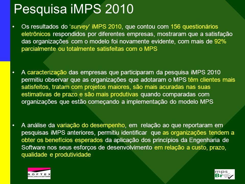 Pesquisa iMPS 2010