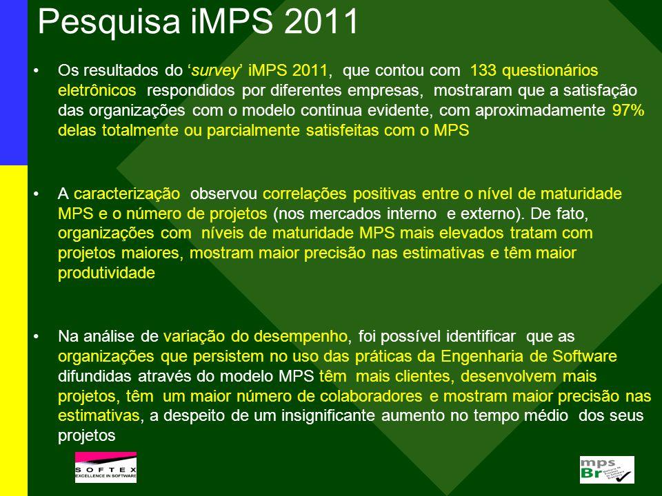 Pesquisa iMPS 2011