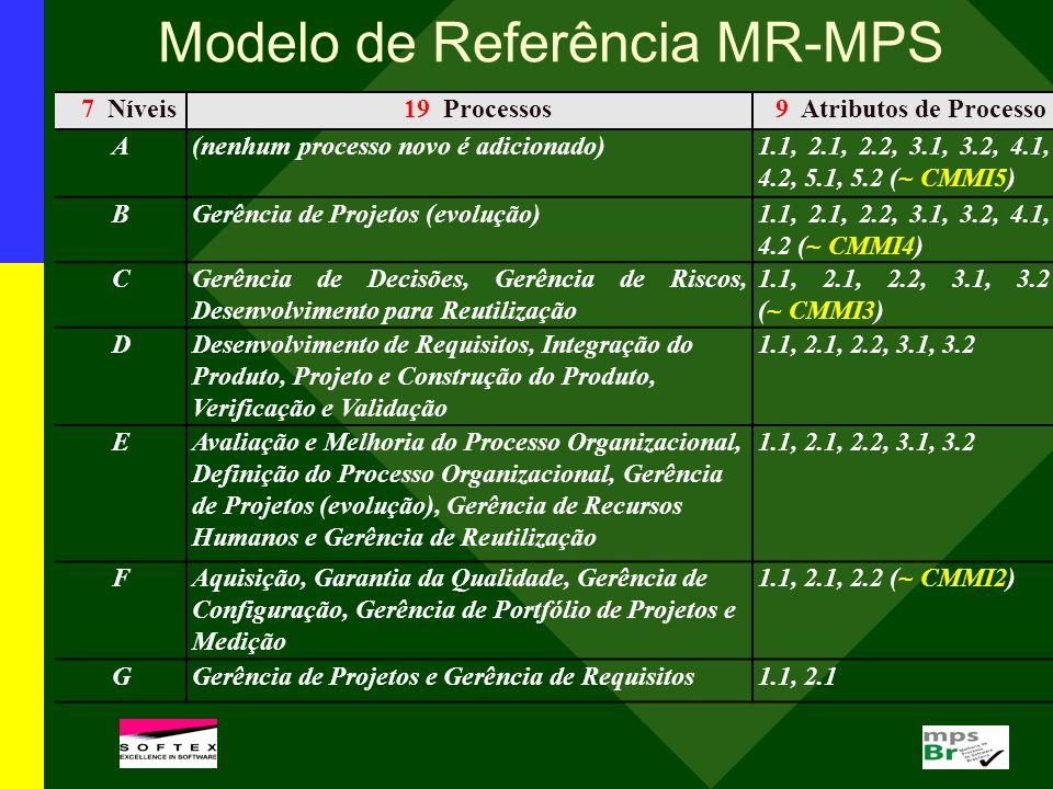 Modelo de Referência MR-MPS