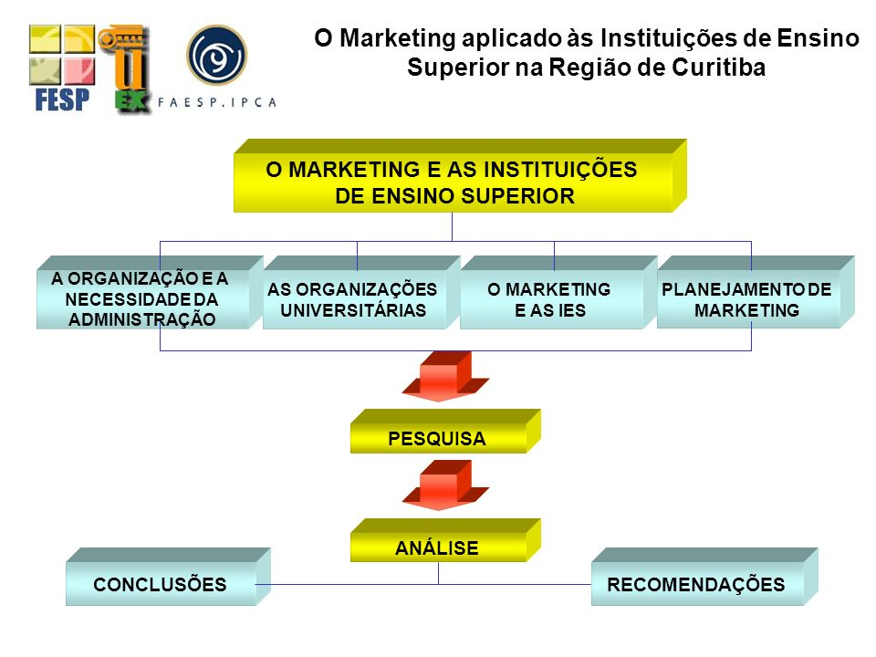 O MARKETING E AS INSTITUIÇÕES