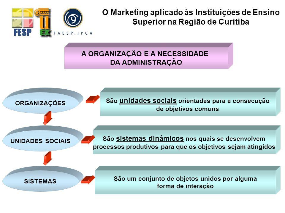 O Marketing aplicado às Instituições de Ensino Superior na Região de Curitiba
