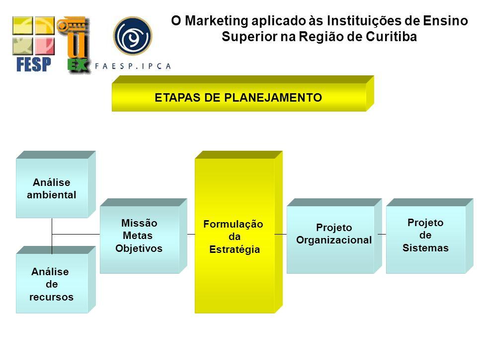 ETAPAS DE PLANEJAMENTO