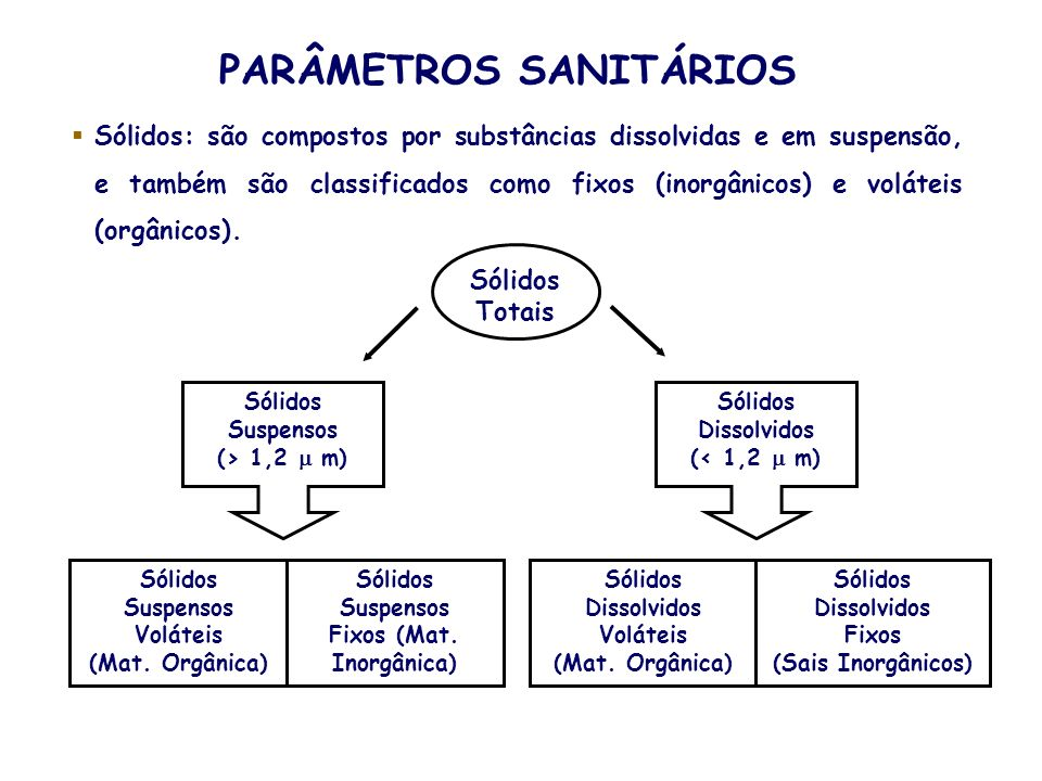 PARÂMETROS SANITÁRIOS Fixos (Mat. Inorgânica)