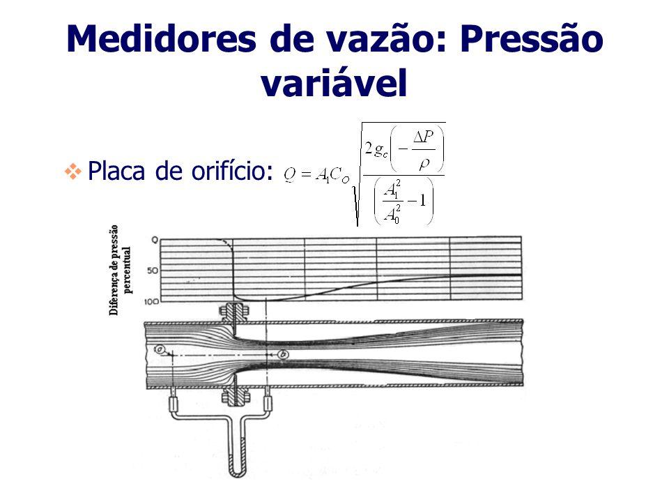 Medidores de vazão: Pressão variável