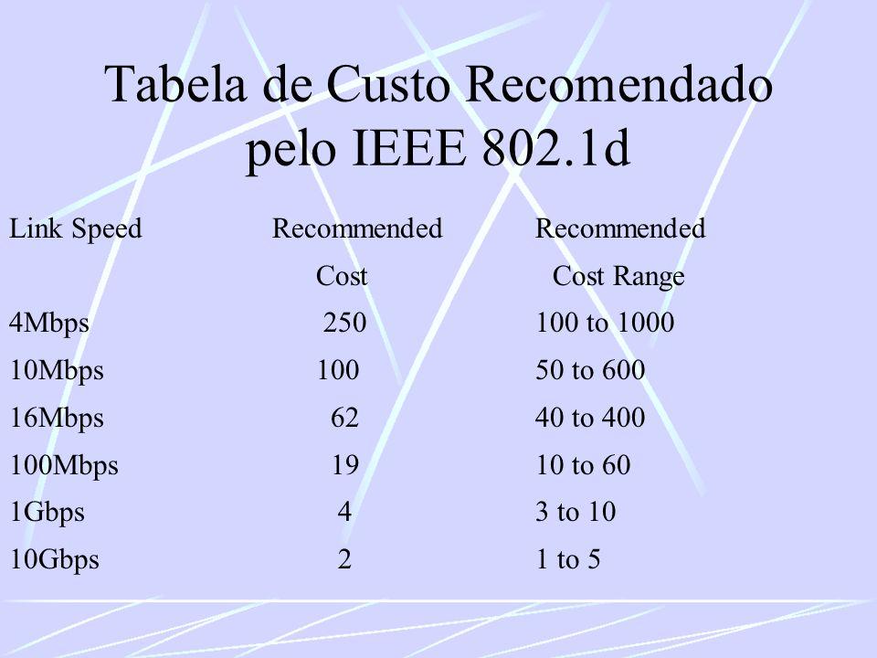 Tabela de Custo Recomendado pelo IEEE 802.1d