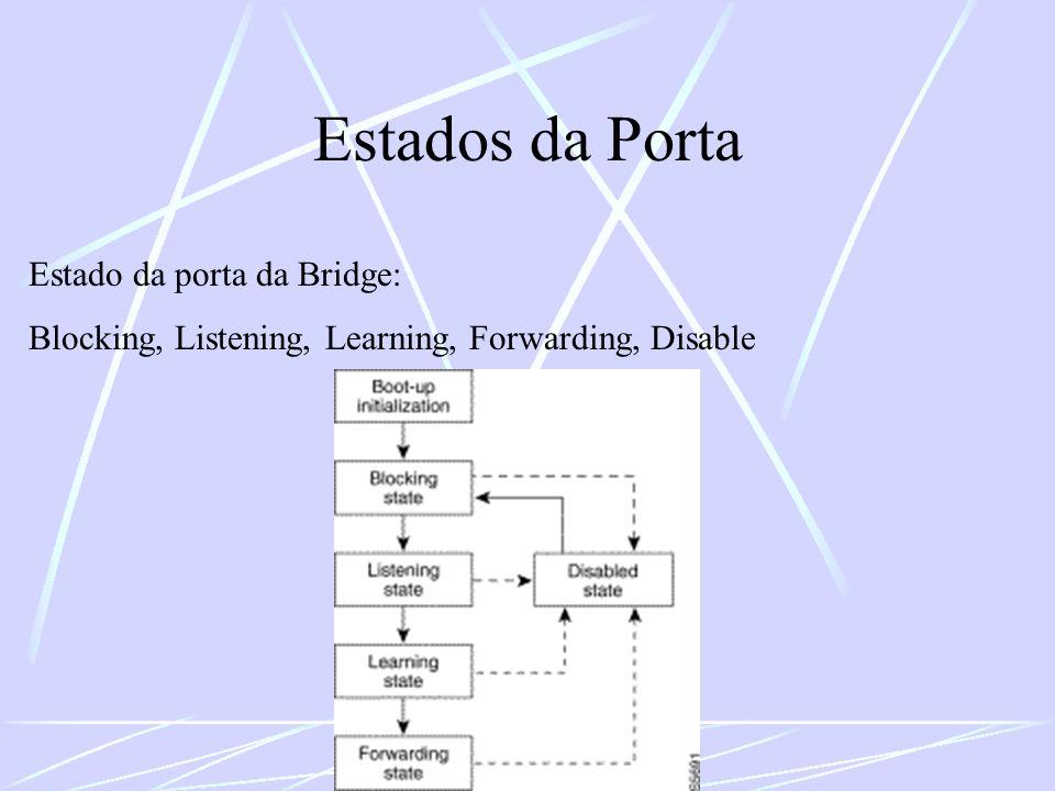 Estados da Porta Estado da porta da Bridge: