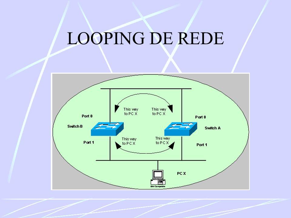 LOOPING DE REDE