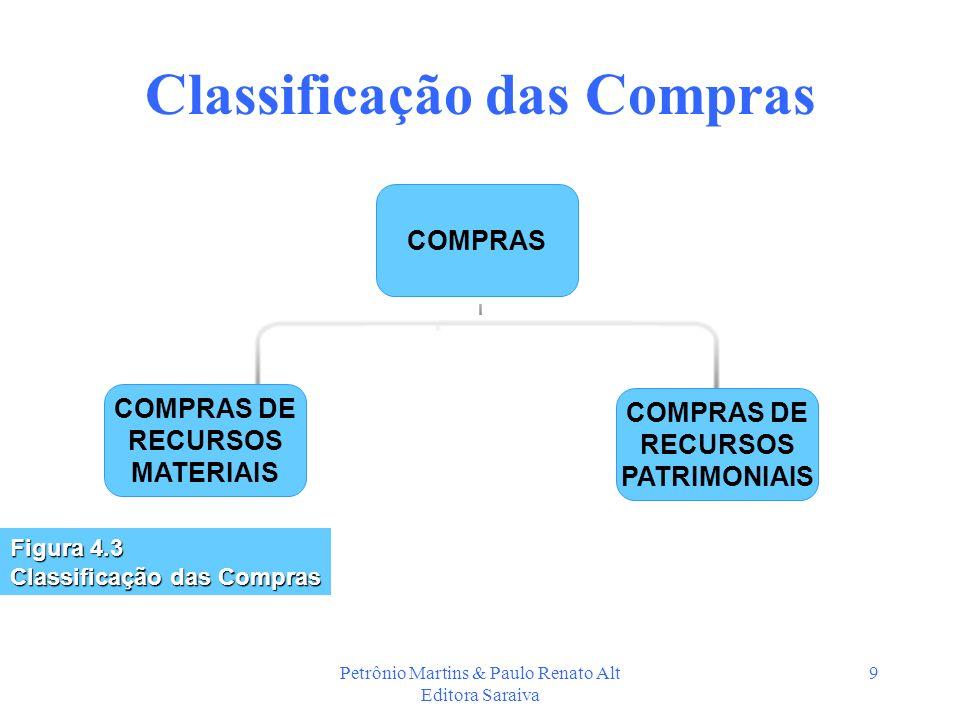 Classificação das Compras