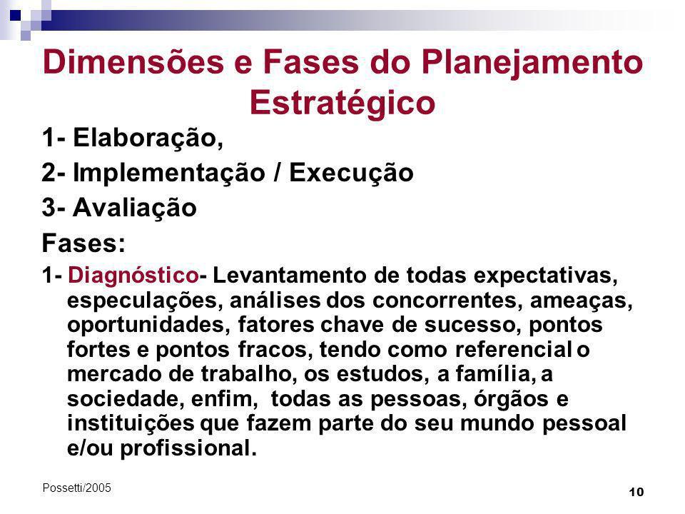 Dimensões e Fases do Planejamento Estratégico