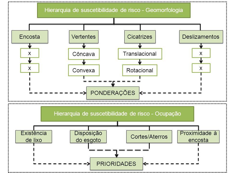 Hierarquia de suscetibilidade de risco - Geomorfologia