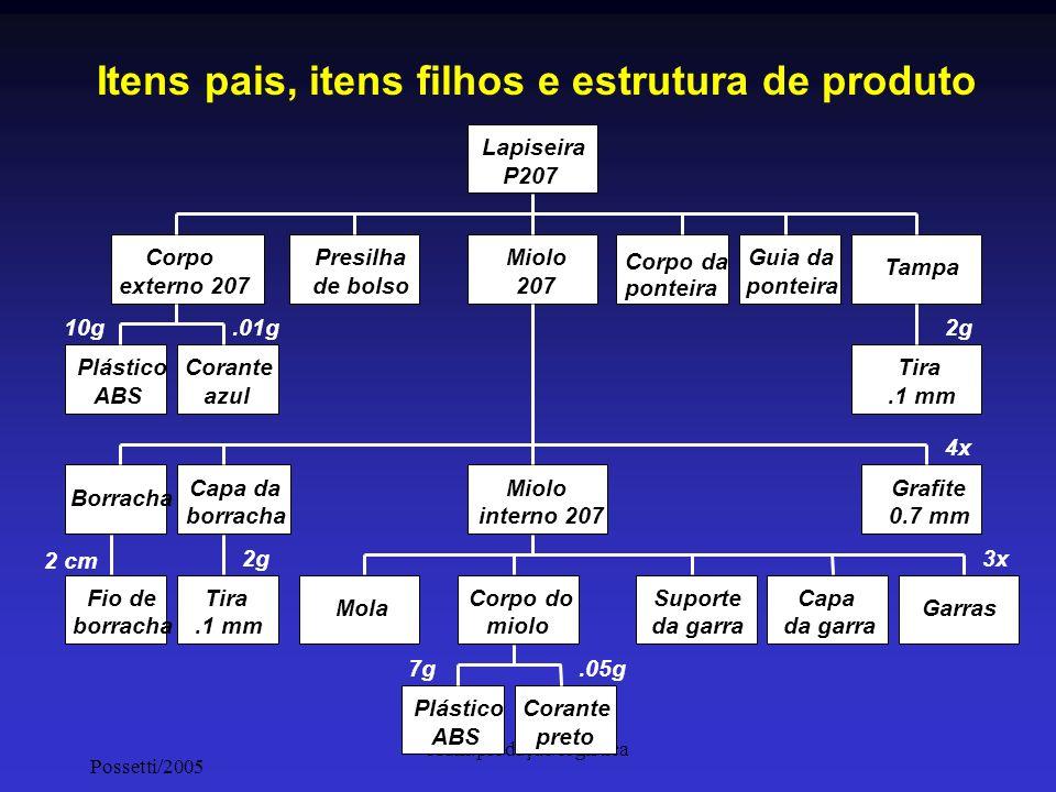 Itens pais, itens filhos e estrutura de produto