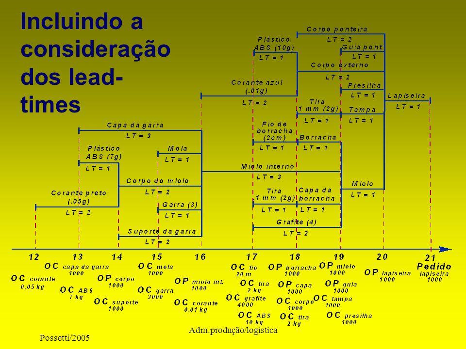 Incluindo a consideração dos lead-times