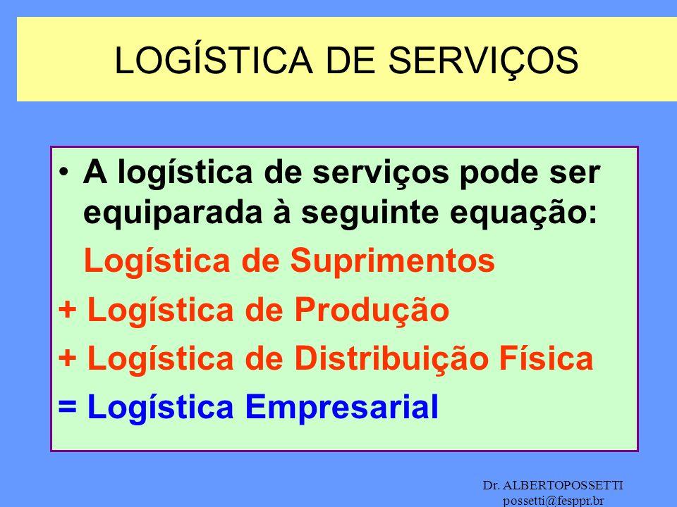 LOGÍSTICA DE SERVIÇOSA logística de serviços pode ser equiparada à seguinte equação: Logística de Suprimentos.