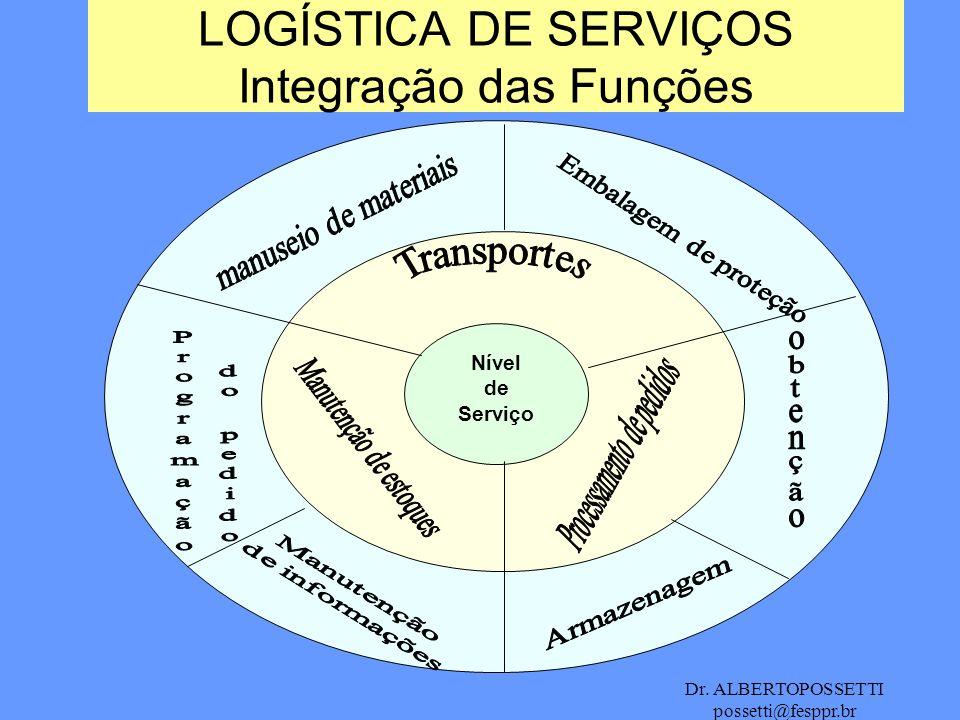 LOGÍSTICA DE SERVIÇOS Integração das Funções