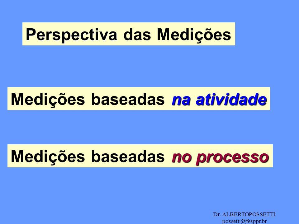 Perspectiva das Medições