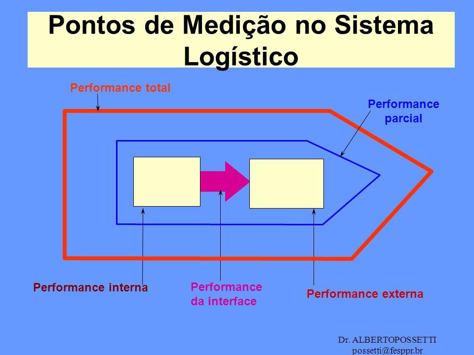 Pontos de Medição no Sistema Logístico