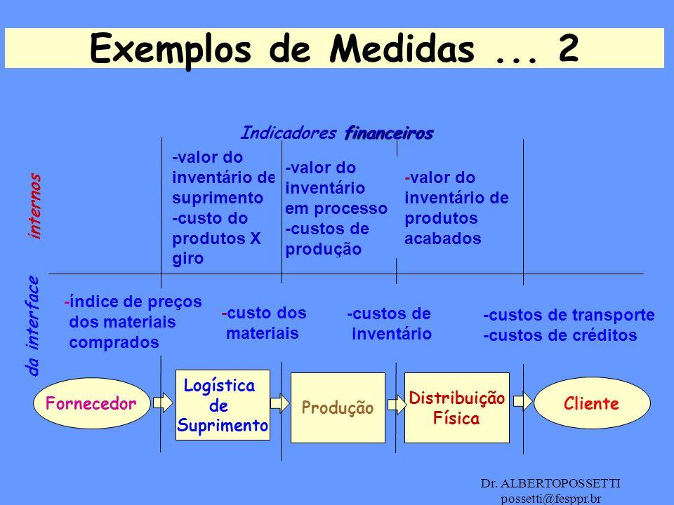 Exemplos de Medidas ... 2 Indicadores financeiros -valor do inventário